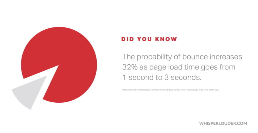 lower website bounce rate