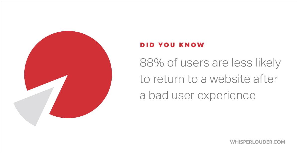 User Experience - Whisper Louder