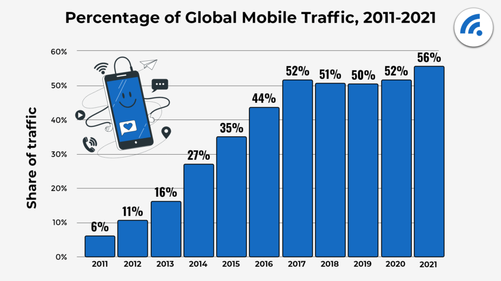 Percentage of Mobile Traffic Graphic