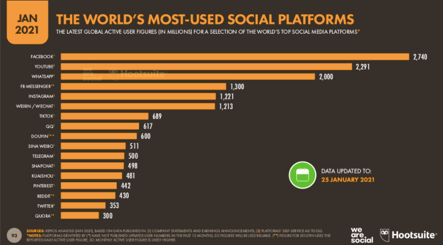 Worlds most used social media platforms - hootsuite