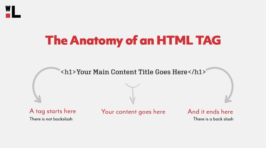 How to read HTML diagram