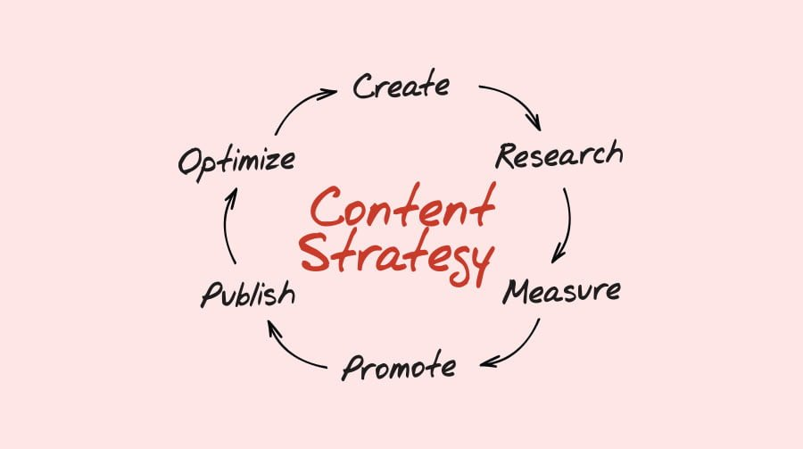 what is content repurposing - content marketing strategy