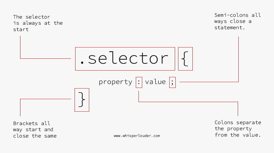 how to read css syntax